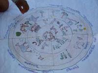 Calendari eco-cultural. <br>Font: The Gaia Foundation